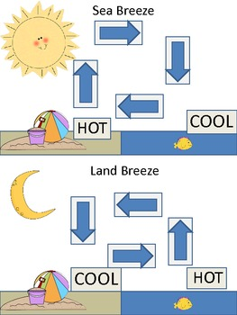 Water Cycle, Weather, Sea Breeze and Land Breeze Diagrams