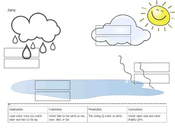 Water Cycle Words and Definitions Activity