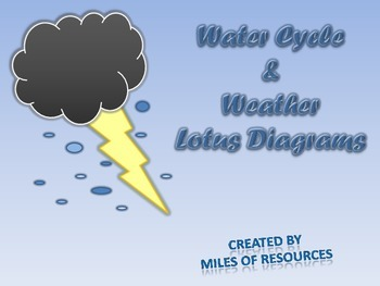 Water Cycle and Weather Review - Lotus Diagram