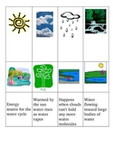 Water Cycle hands-on matching pictures, terms, definitions