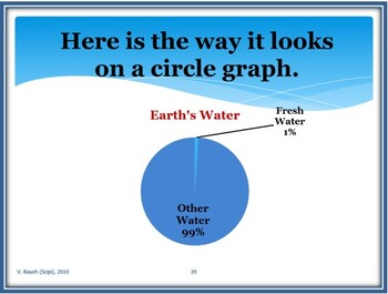 Water: How and Why Is It Important? EDITABLE Power Point