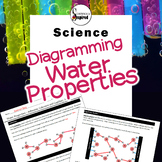 Water Properties - Diagramming Adhesion, Cohesion and Capi