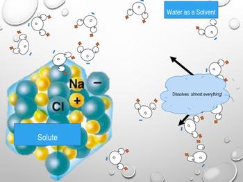 Water Properties Animations