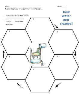 Water Purification Cycle Diagram