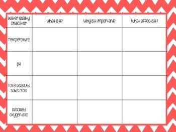 Printable: Water Quality Indicators Chart