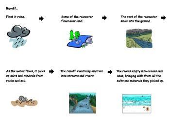 Water Resources - Runoff
