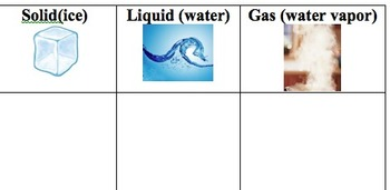 Water & The Three States of Matter