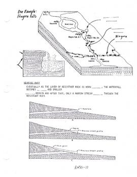 Water Velocity, Water Falls, Niagara Falls, Water Gap Notes