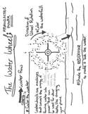 Water Wheel Dot to Dot Diagram
