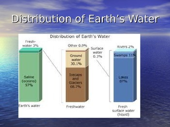 Water and Water Cycle Power Point