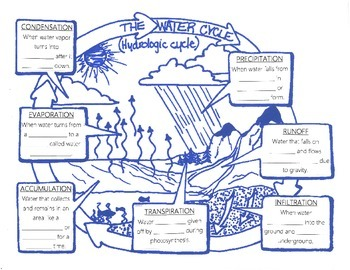 Water cycle illustration with blanks