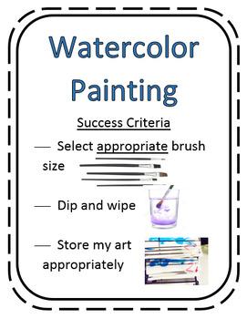 Watercolor Painting Procedures Poster
