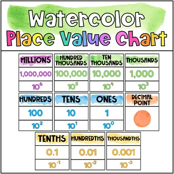 Watercolor Place Value Chart