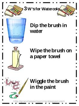 Watercolor Procedures Poster