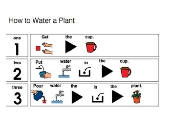 Watering Plants Direction