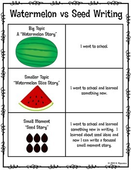 Watermelon vs Seed Idea Poster