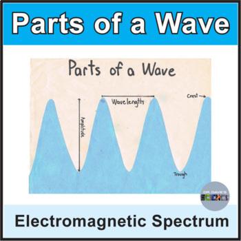 Wave Diagram