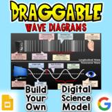 Wave Diagrams - Digital Draggable Science Model