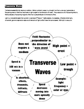 Wave Foldables: Longitudinal (Compressional) and Transverse
