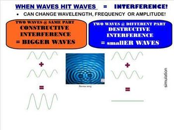 Wave Interactions - Refraction, Reflection, Diffraction & Interference