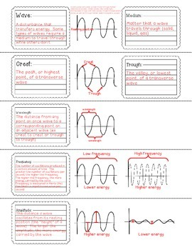 Wave Notes FREEBIE with PowerPoint