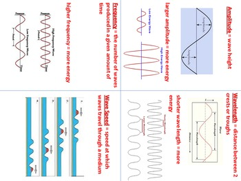 Wave Properties Foldable