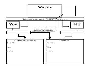Wave Properties and Comparing EMS and Mechanical Waves Notes