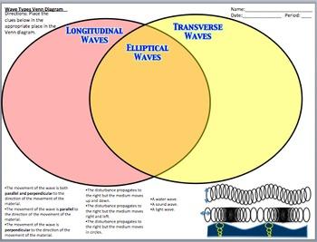Wave Types Venn Diagram
