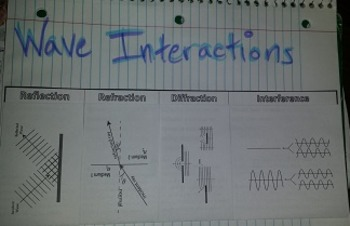 Wave interactions Foldable for Interactive Notebooks or binders