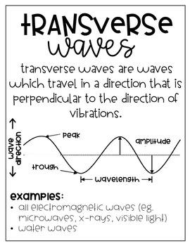Waves Anchor Charts- DIY- Growing Bundle-