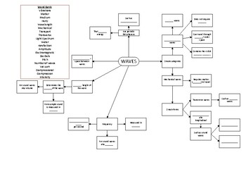 Waves Concept Map