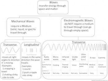 Waves-Intro to Longitudinal & Transverse Waves,Mechanical Waves, Electromagnetic