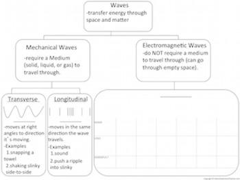 Waves-Intro to Longitudinal & Transverse Waves,Mechanical Waves, Electromagnetic