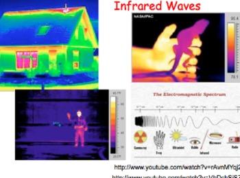 Waves, Light & Sound MINI UNIT: 29 Files = 10 Lessons, Experiments, Videos