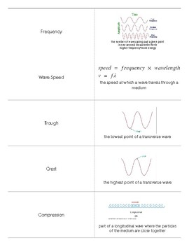 Waves Quizlet Flashcards