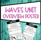 Waves Unit Overview Poster