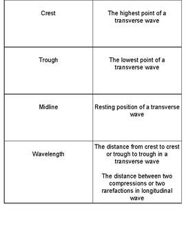Waves Vocabulary Card Sort