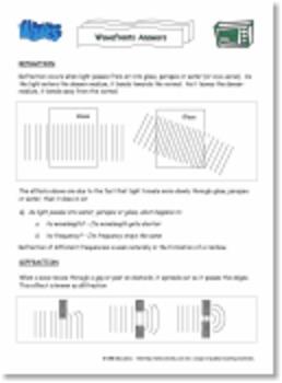 Waves - Wavelength, Frequency & Amplitude