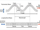 Waves Worksheet:  Types of Waves, Resonance, Damping, Wavelength, Frequency