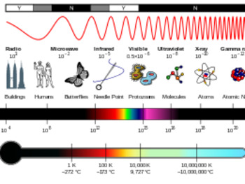 Waves Worksheets & Ans : Interference, Sound waves and Electromagnetic  Spectrum