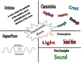 Waves and Electromagnetic Spectrum