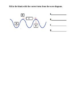 Waves made simple short lesson, worksheet and quiz with key