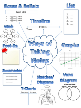 Ways of Taking Notes Poster