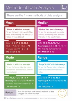 Methods of Data Analysis | Poster on Mean, Median, Mode and Range