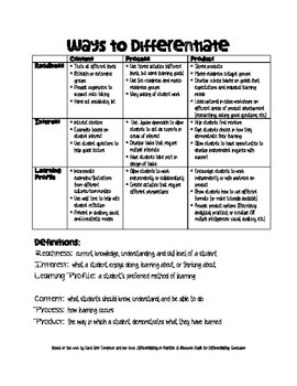 Ways to Differentiate - Student Characteristics and Process/Content/Product