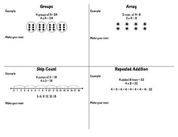 Ways to Model Multiplication Flip Book