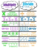 Multiplication and Division Poster