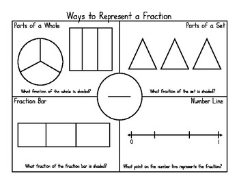 Ways to Represent a Fraction
