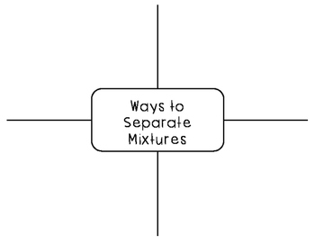 Ways to Separate a Mixture Graphic Organizer