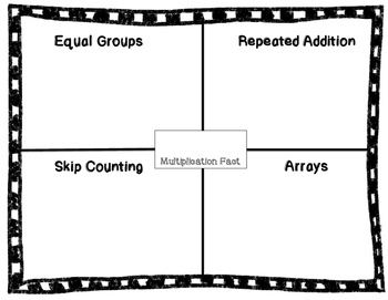 Ways to Show Multiplication Organizer